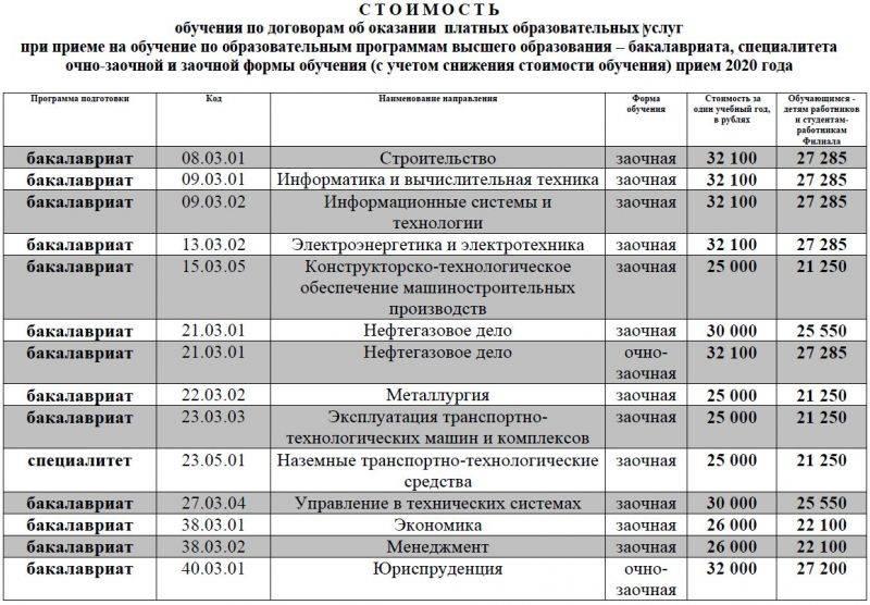 Stoimost ochnaya 2020 2